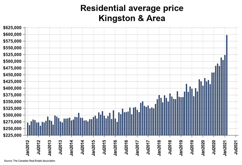 residential average price Kingston Ontario